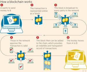 blockchain technologija kaip galima užsidirbti pinigų automobiliams