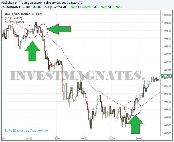 investiciniai bitkoin mokymai