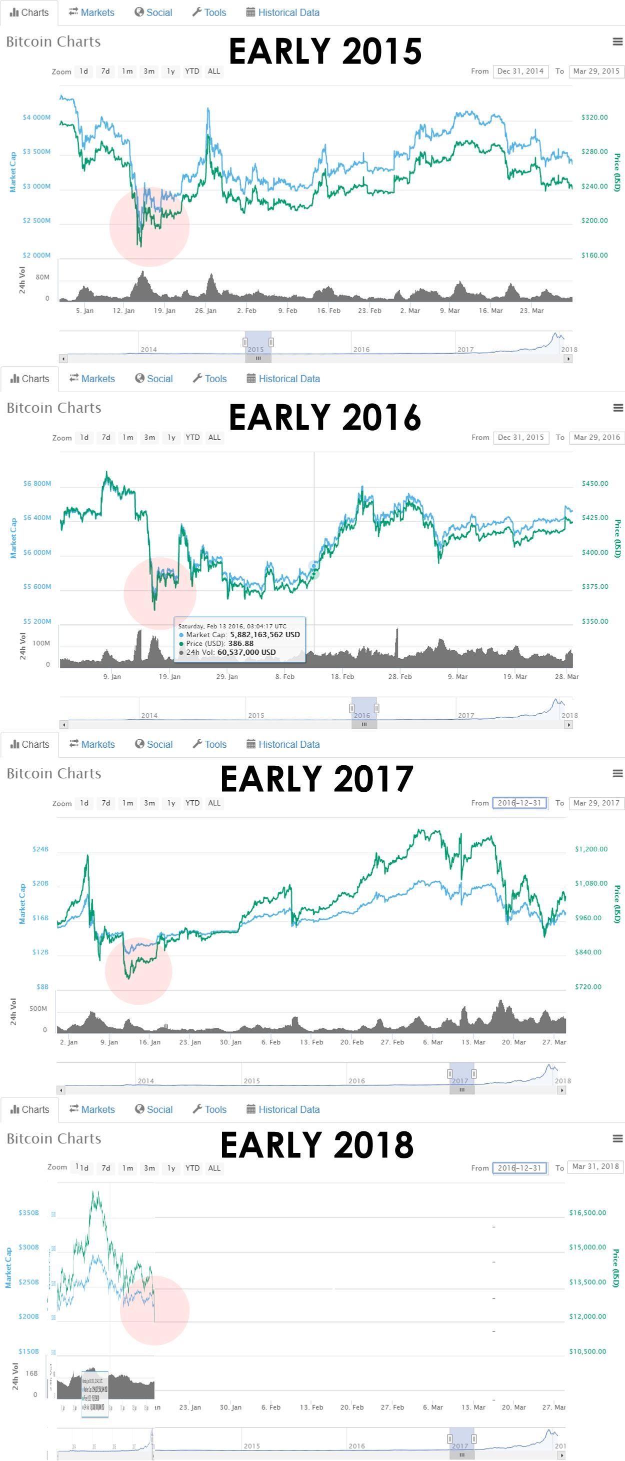 nasdaq vs bitcoin prekyba arbitražo bitcoin