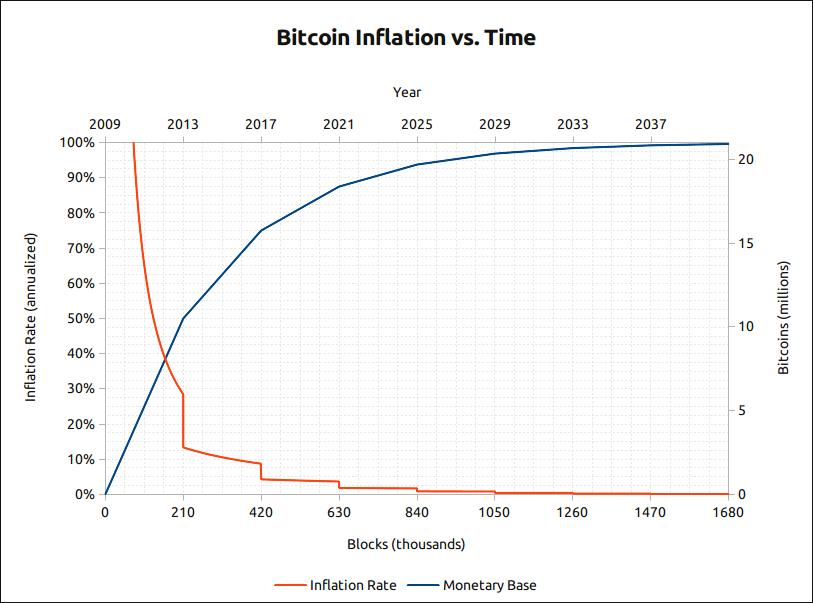 bitcoin per mėnesį