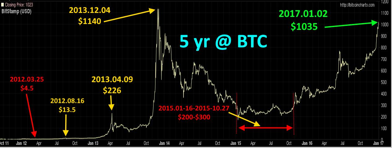 dvejetainiai opcionai kijeve tikimasi, kad vietinis bitcoin ilgai išsiunčiamas