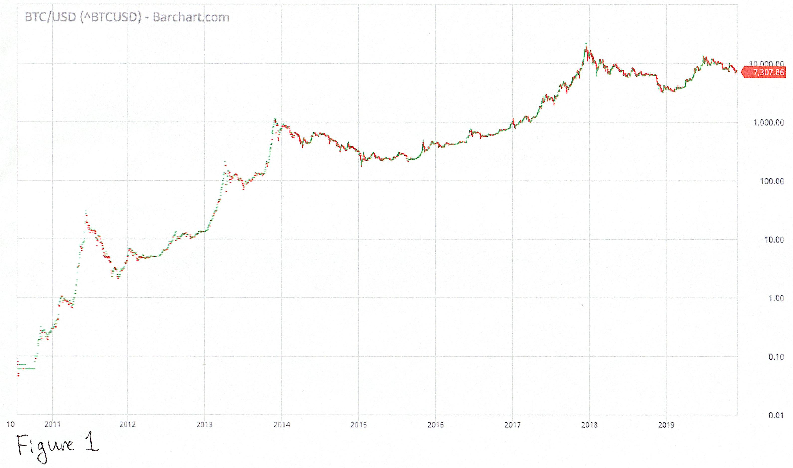 bitcoin kainų lentelė ai tu brokeris