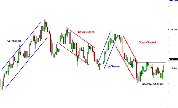 tendencijų linijų kanalai