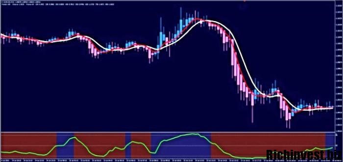 prekybos signalų rodikliai)