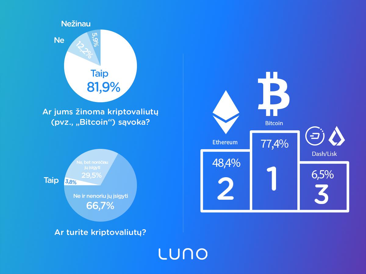 kriptovaliutų kapitalizacijos reitingas realiuoju laiku bitcoin prieš metus