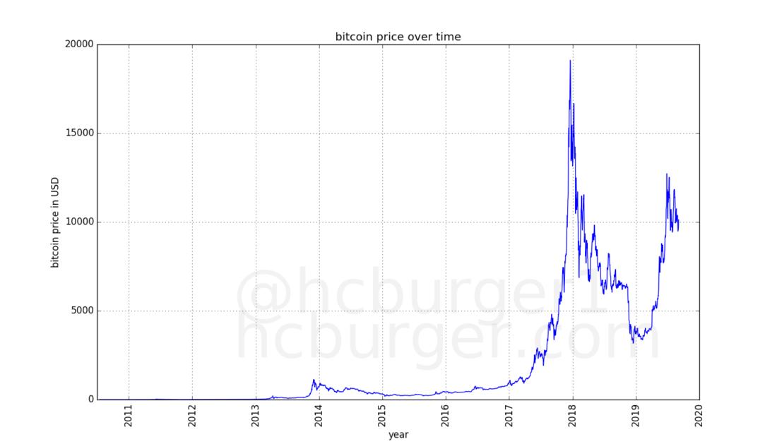kur užsidirbti kriptovaliutų bitcoin nuo nulio