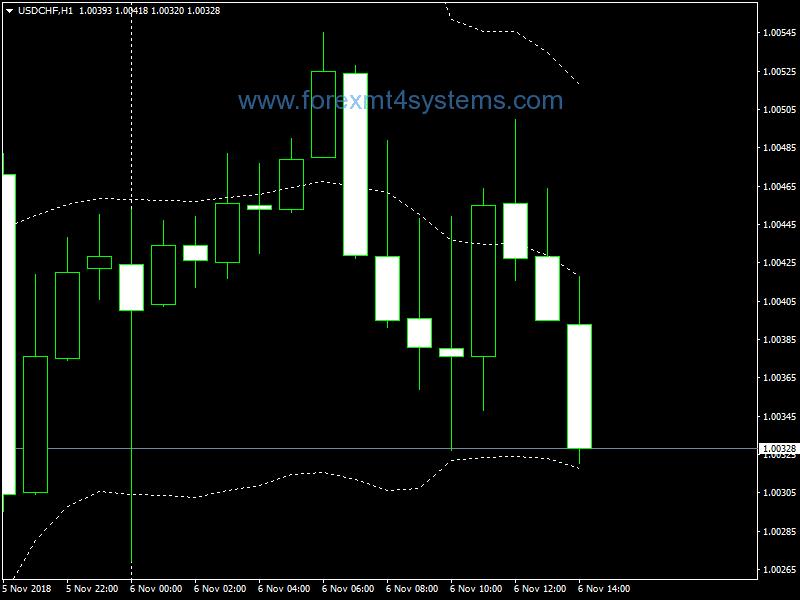 2 signalo strategija dvejetainiams variantams kriptovaliutų prognozė exmo moneta