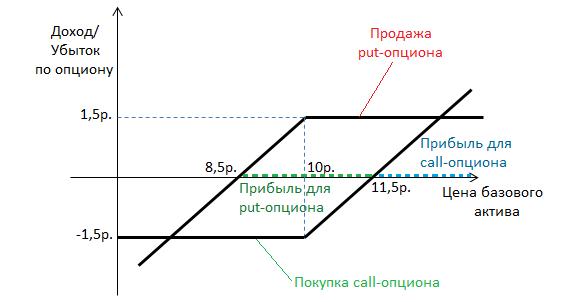 kaip naudoti tiesioginę diagramą prekyboje brokerių, turinčių demonstracinę sąskaitą, reitingas