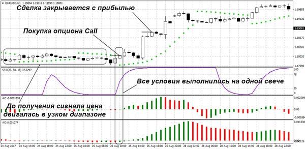 dvejetainiai variantai be nuostolių strategijos dvejetainių opcionų prekybos modeliai