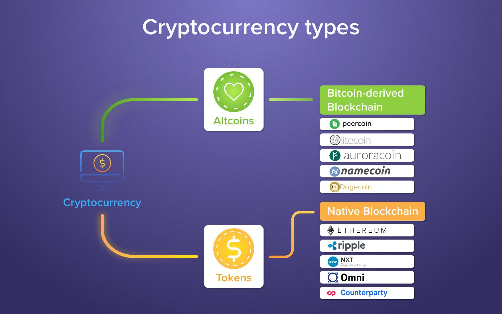 kaip prekiauti bitcoin už altcoins