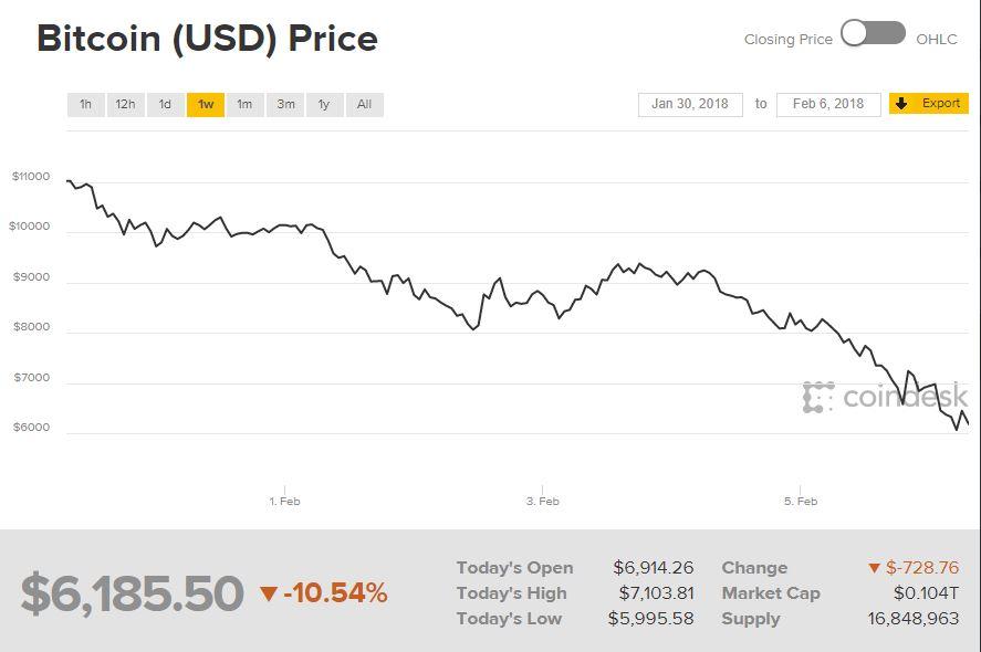 bitcoin kursas šiandien ir rytoj
