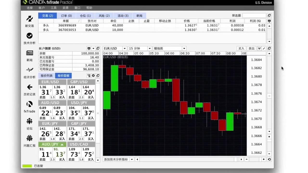 Oanda Valiutų Prekybos Apžvalga