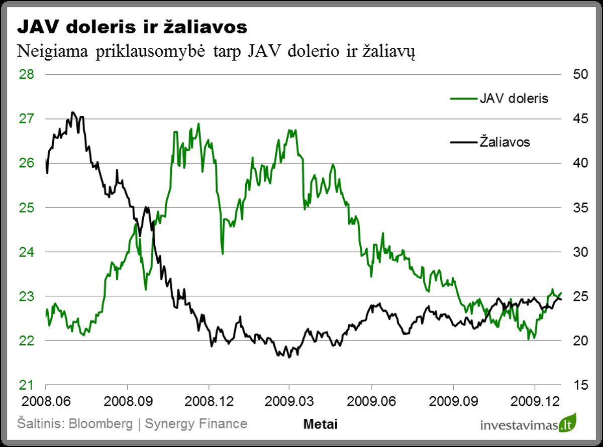 dolerio svyravimo poveikis ir