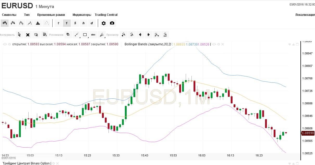 dvejetainių variantų mokymasis žetonų keitimas į eurų