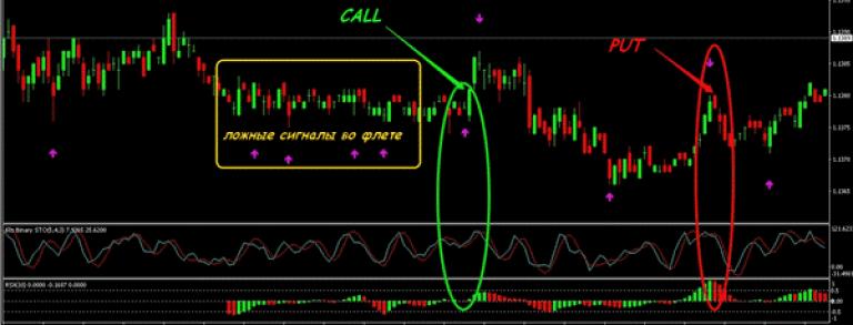 prekybos signalų rodikliai