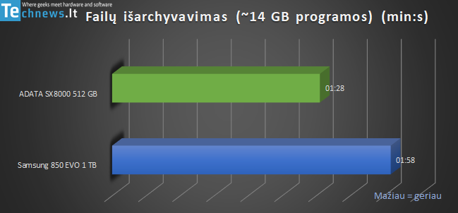 Lietuva - Bendrasis planas