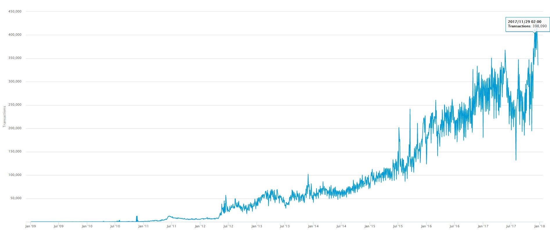 kriptovaliutų augimo perspektyva