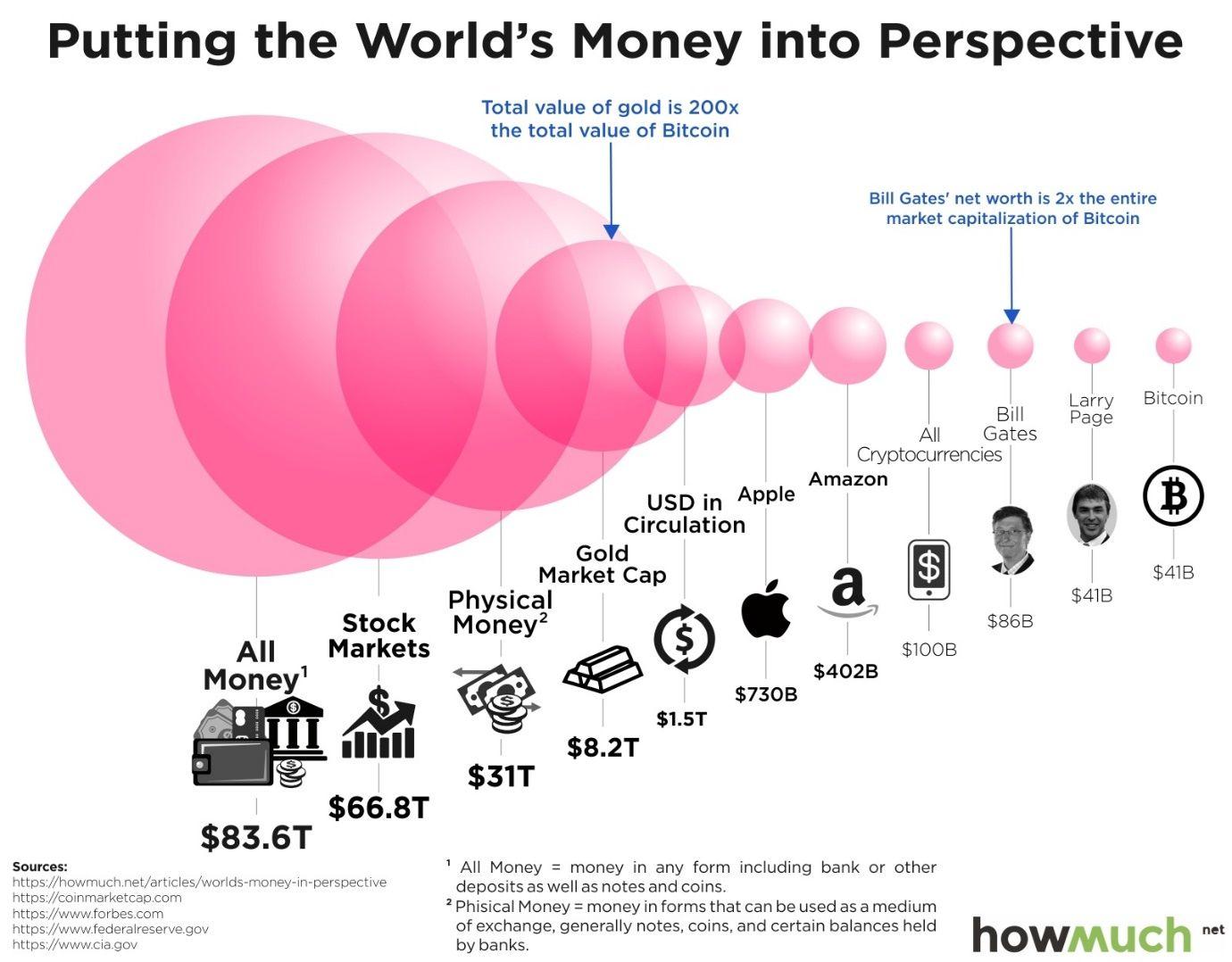 kriptovaliutų kapitalizacijos reitingas realiuoju laiku derlius investuoti bitcoin
