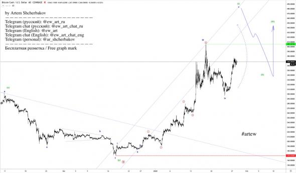 bitcoin asset management