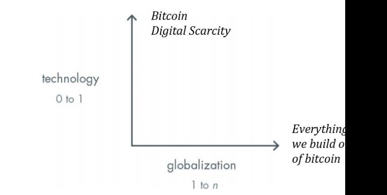bitcoin yra viskas apie jį aiku variantas