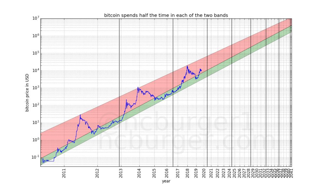 Kaip Gauti Pelno Iš Bitcoin, Bitcoin datos perpus