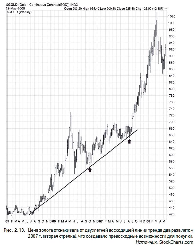 atsitraukimas nuo tendencijos linijos kaip uždirbti btcon šiais metais