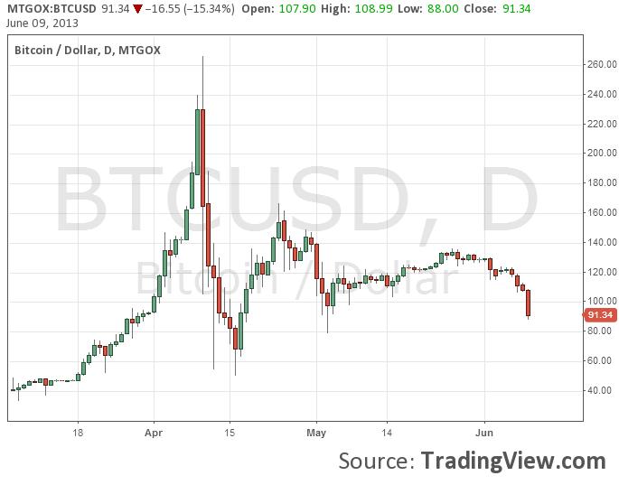 15000 btc paskutinės naujienos bitcoin prekybos likvidumas