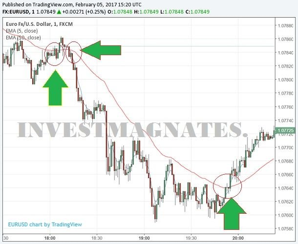 kerio prekybos dolerio eurų