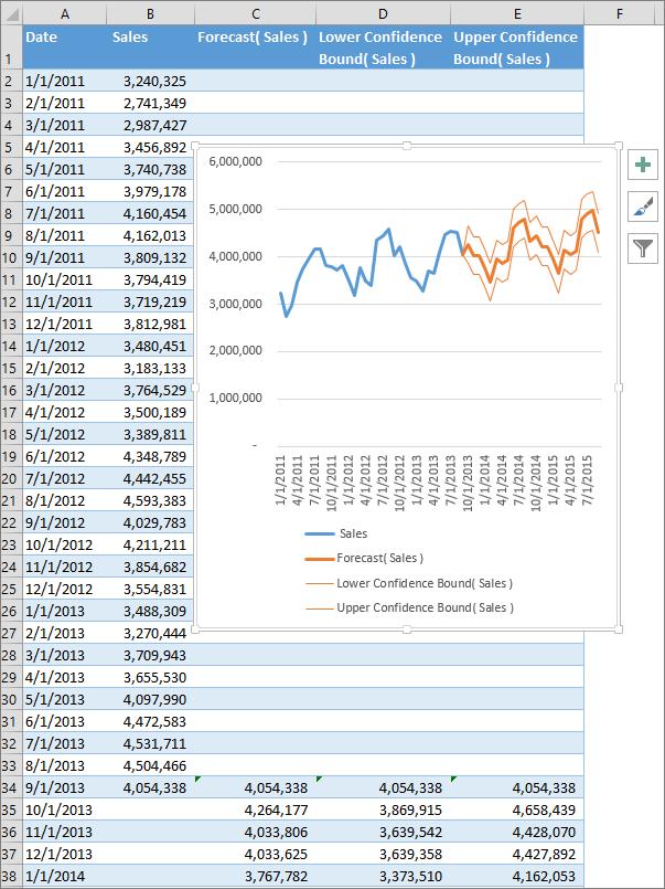pardavimo parinkčių lentelė